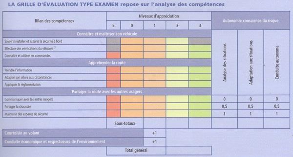 Test De Conduite >> Le Permis Auto De L Ecole Perier